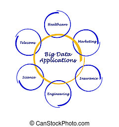 Big Data Applications