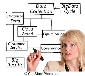 Big Data - Business woman in suit drawing a big data diagram
