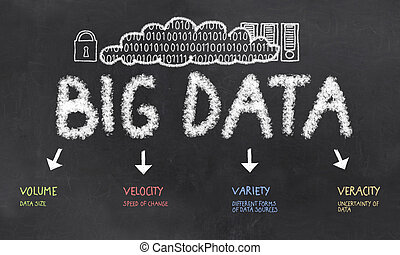 Big Data with Volume, Velocity, Variety and Veracity on a Blackboard
