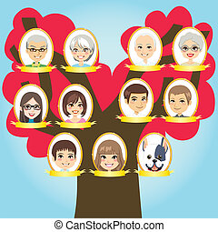 Big Family tree - Big family three generations tree from...