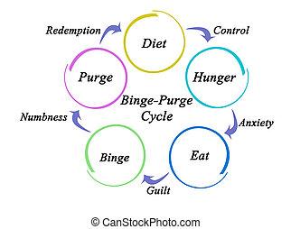 Binge - Purge Cycle