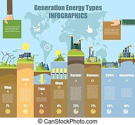 bio , αέρας , ενέργεια , εικόνα , infographics., μικροβιοφορέας , ηλιακός , hydro , άνθρωπος , fuel.