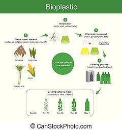 bioplastic, produced.