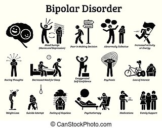 Illustrations show signs and symptoms of bipolar disorder on mania and depression behaviors. He has mood swings and needs psychotherapy, medications, and family support.