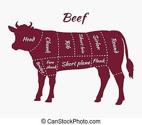 bistecca, piano, arrosto di manzo, tagli