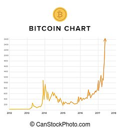 Bitcoin growth, rising up chart
