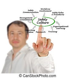 biztonság, kultúra