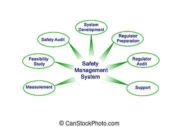 biztonság, vezetőség, rendszer
