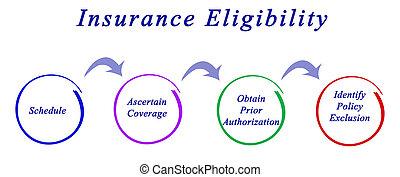 biztosítás, eligibility