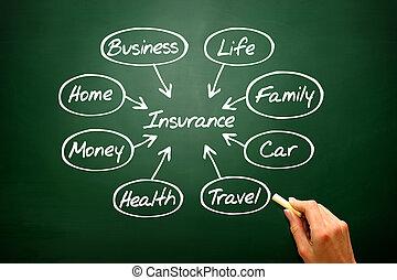biztosítás, fogalom, vektor, folyamatábra, bemutatás, háttér