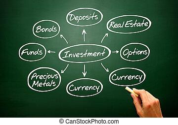 bla, schaubild, investieren, verstand, handgeschrieben, investition, arten, landkarte