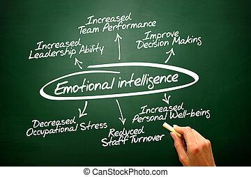 blac, 図, 感情的, ベクトル, 知性, 手, 引かれる, 概念