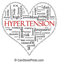A black and red heart shaped word cloud concept around the word Hypertension including words such as reading, control, doctor, rx and more.