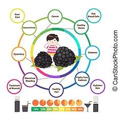 blackber, santé, surprenant, avantages