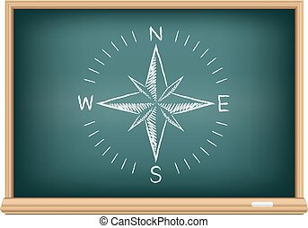 blackboard compass directions