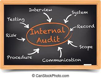 Blackboard Internal Audit