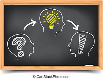 detailed illustration of a blackboard with a Problem, Idea, Solution workflow, eps10 vector, gradient mesh included