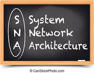 Blackboard SNA - detailed illustration of a blackboard with...