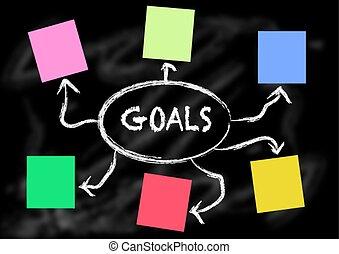 blackboard with goals diagram