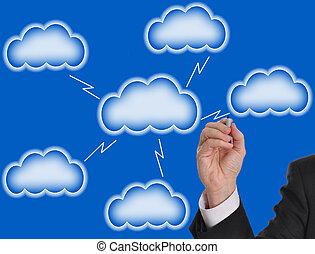 Blank cloud computing