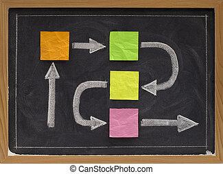 blank flowchart or timeline on blackboard
