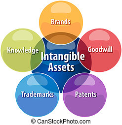 Blank Intangible assets business diagram illustration Word...