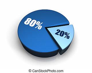 bleu, graphique circulaire, 20, -, 80, cent