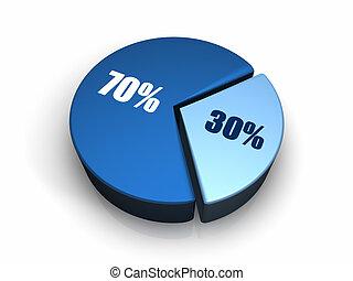 bleu, graphique circulaire, 30, -, 70, cent