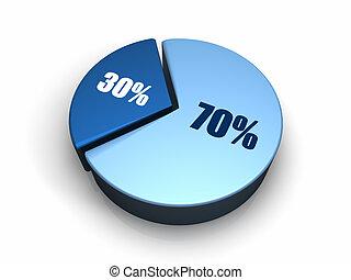 bleu, graphique circulaire, 70, -, 30, cent