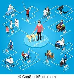 Blind People Isometric Flowchart - Isometric blind people...