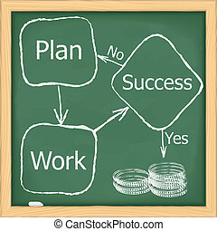Block diagram of success
