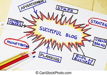 blog, succesful