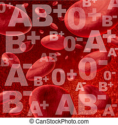 Blood groups - Different blood group and types representing ...