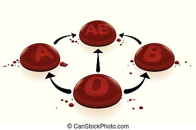 Blood types with blood group 0 as universal donor and AB as universal recipient for transfusions, depicted with arrows and red 3d drops. Isolated vector on white background.