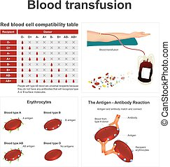 Blood transfusion. - There are two special blood types when...
