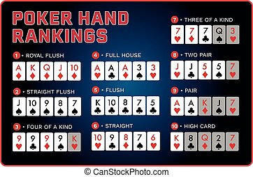 blue and red Poker hand rankings combination poster design