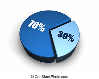 Blue Pie Chart 30 - 70 percent - Blue pie chart with thirty...
