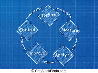 detailed illustration of a DMAIC (define, measure, analyze, improve, control) on blueprint pattern, method for business improvement, eps 10