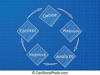 blueprint dmaic - detailed illustration of a DMAIC (define, ...