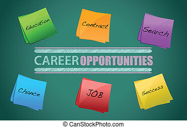 board on the background, Career opportunities