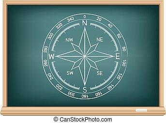 board world compass