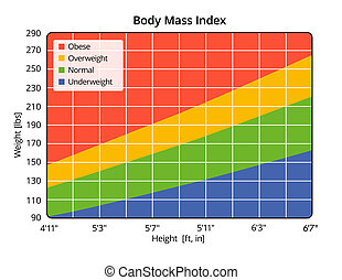 Body Mass Index in lbs and ft, in