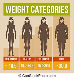 Body mass index retro infographics poster. Vector illustration.