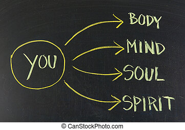 body, mind, soul, spirit and you on blackboard