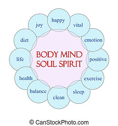 Body Mind Soul Spirit Circular Word Concept