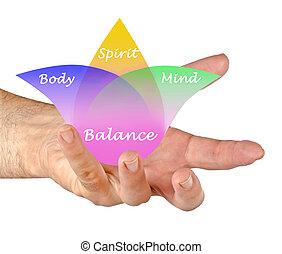 Body, spirit, mind Balance