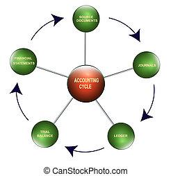 bogholderi, cyklus