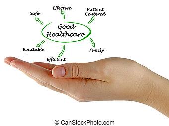 bon, healthcare