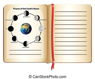 Book with phases of the earth's moon on page