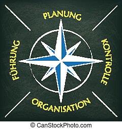 bord, concept, leitung, kompas